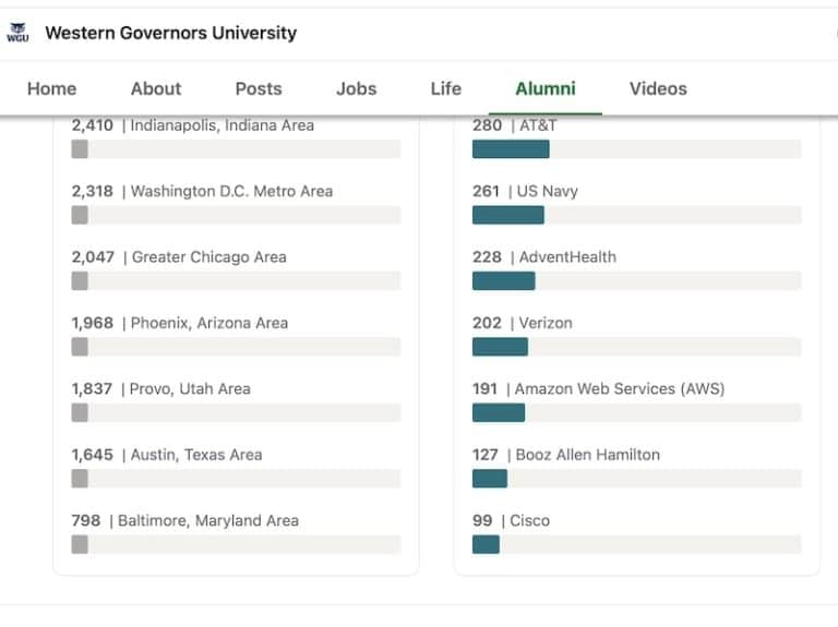 Is Western Governors University Respected by Employers?